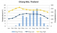 Thailand Climate